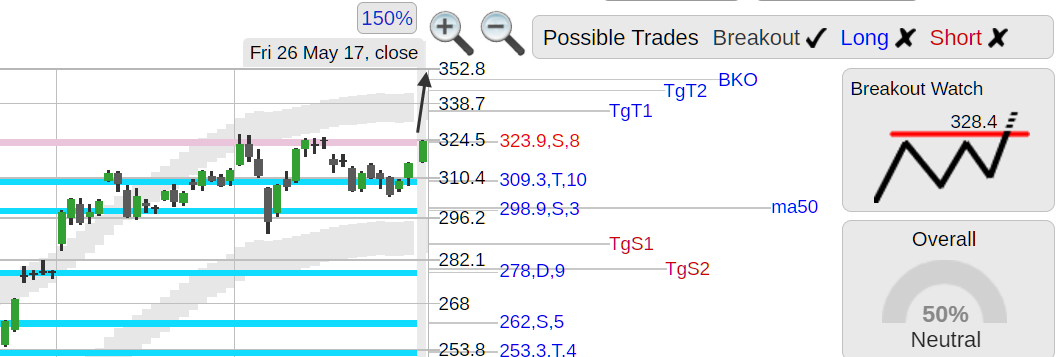 StockConsultant com - $TSLA (TSLA) Tesla stock strong day