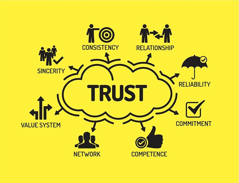The Best 5 Activities That Can Build Trust Within Your Team Trust Building Activities Team Building Quotes Motivational Activities