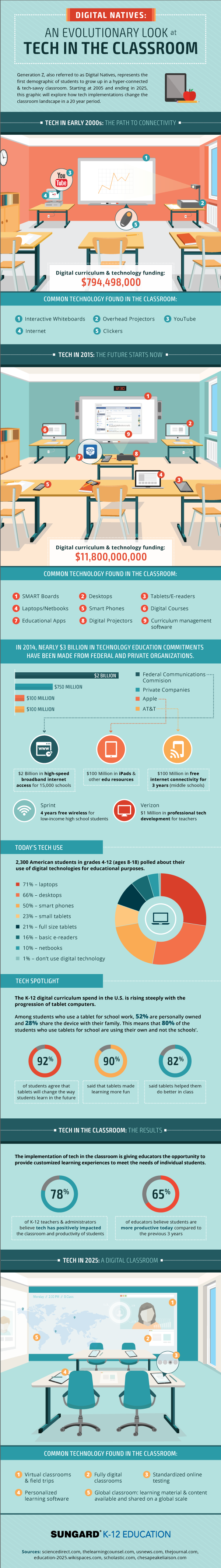 An Evolutionary Look at Tech in the Classroom #infographic