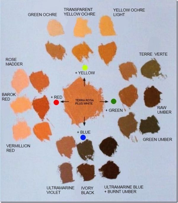How To Achieve Perfect Skin Tones To Make Your Painting More Real Oil Painting Tips Perfect Skin Tone Oil Painting Techniques