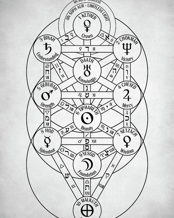 Kabbalah Tree Of Life Poster By Zapista Ou In 2020 Tree Of Life Symbol Tree Of Life Tattoo Tree Of Life Artwork Genesis kabbalah sefirot tree of life hermetic qabalah, tree of life, black and blue illustration png clipart. pinterest