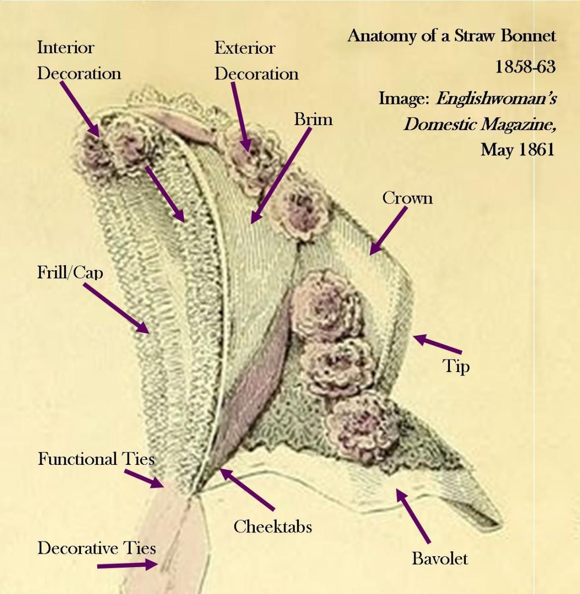 Anatomy Of A Straw Bonnet