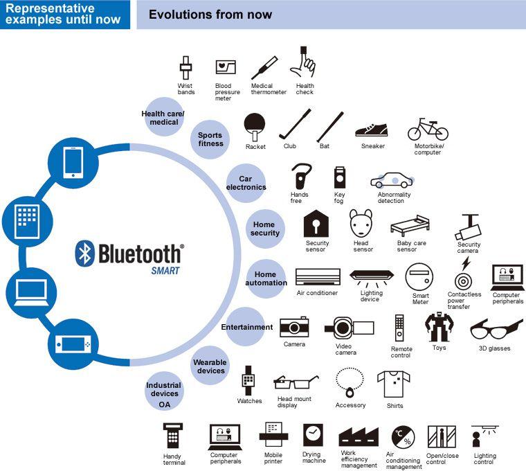 Taiyo Yuden Co Ltd Bluetooth Low Energy Bluetooth Smart Home Automation