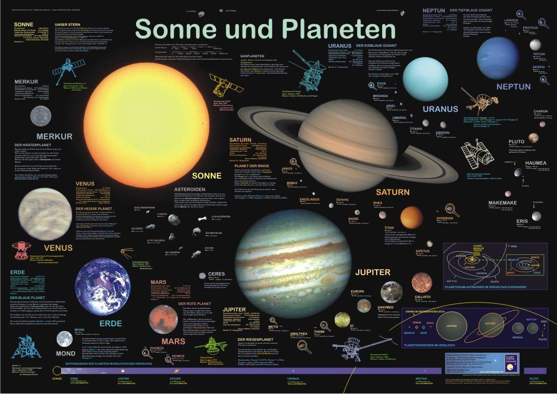 Poster Sonne Und Planeten Planeten Planet Poster Weltraum Und Astronomie