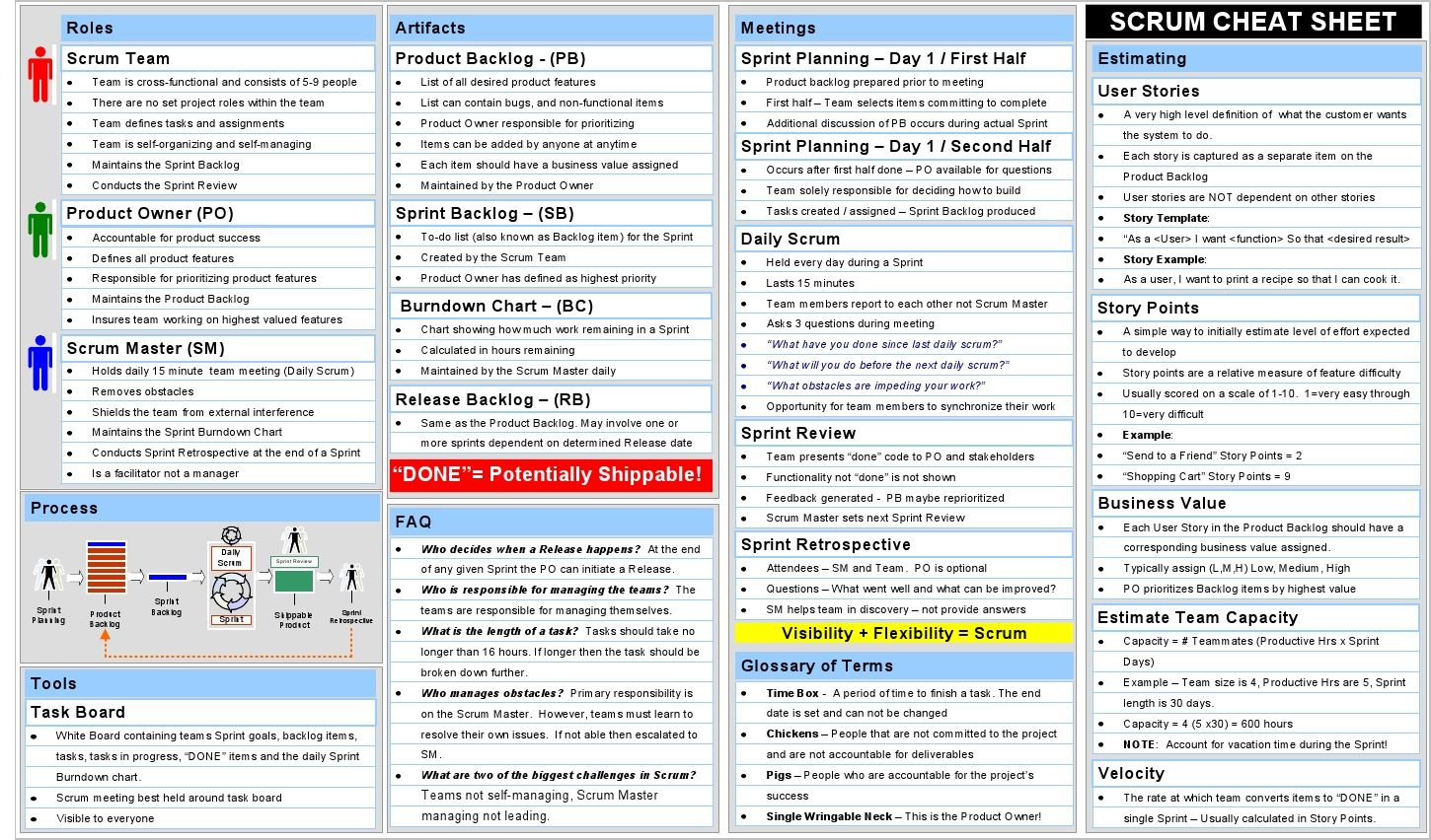 Scrum Cheat Sheet Agile Scrum Agile Project Management Agile Project Management Tools