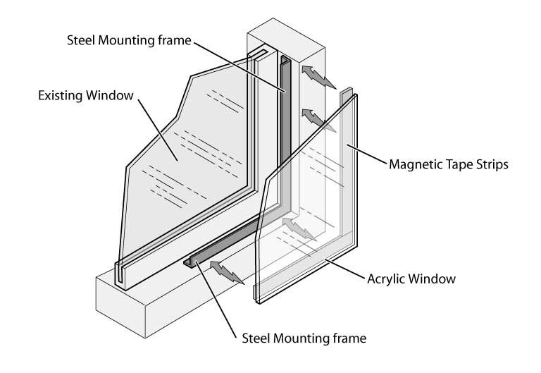 soundproof research: magnetic acrylic window install ...