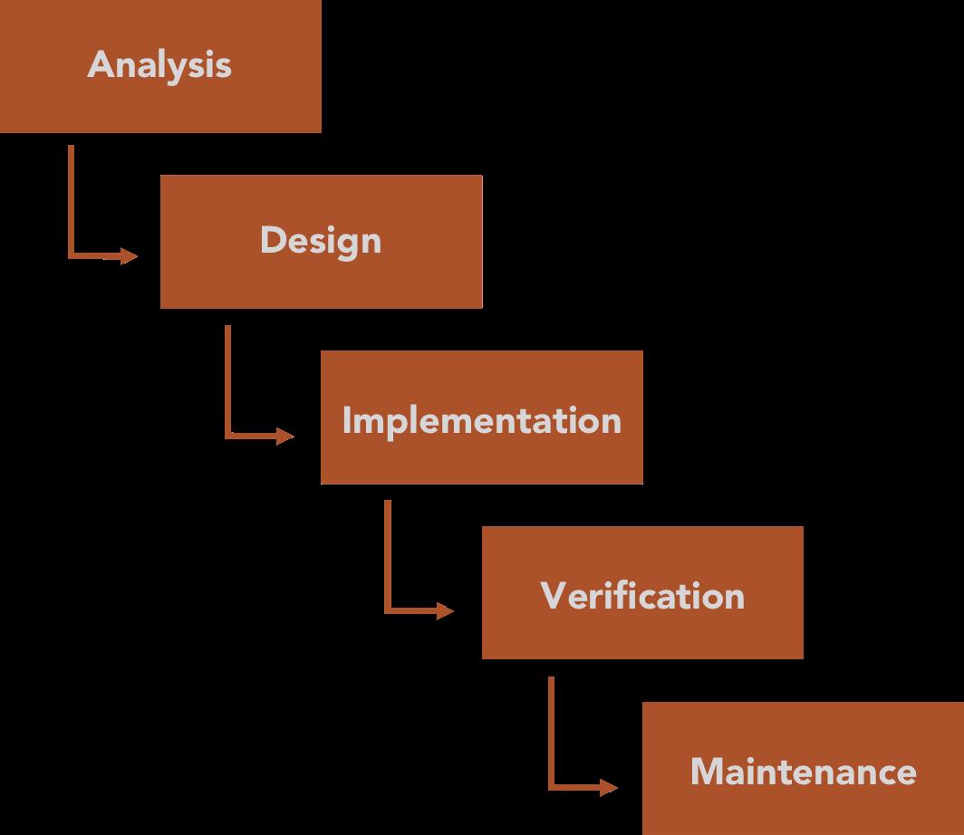 Waterfall Model Computer Science Principles Analysis