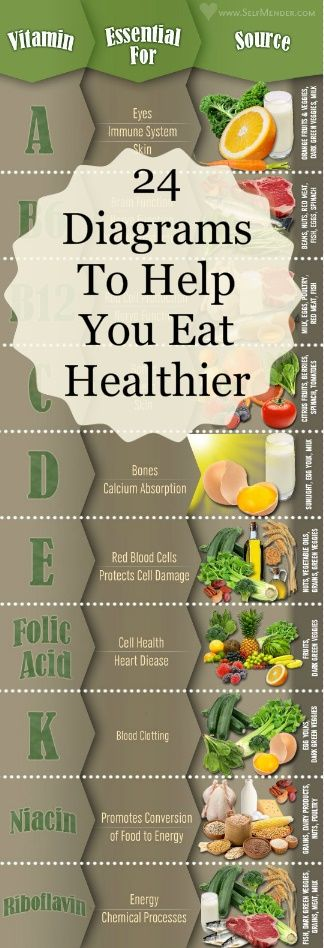24 Diagrams To Help You Eat Healthier. Including quick and easy dinner recipes, a Paleo shopping list, a guide to portion sizes, and more.