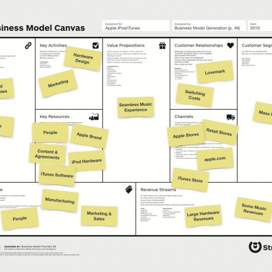 Business model canvas template canvas pinterest canvases business model canvas template wajeb Gallery
