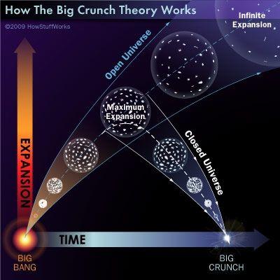 Beyond the Big Bang Endless Universe