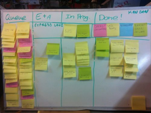 Project Management Use A Kanban Board For Everything Kanban Board Kanban Project Management Templates