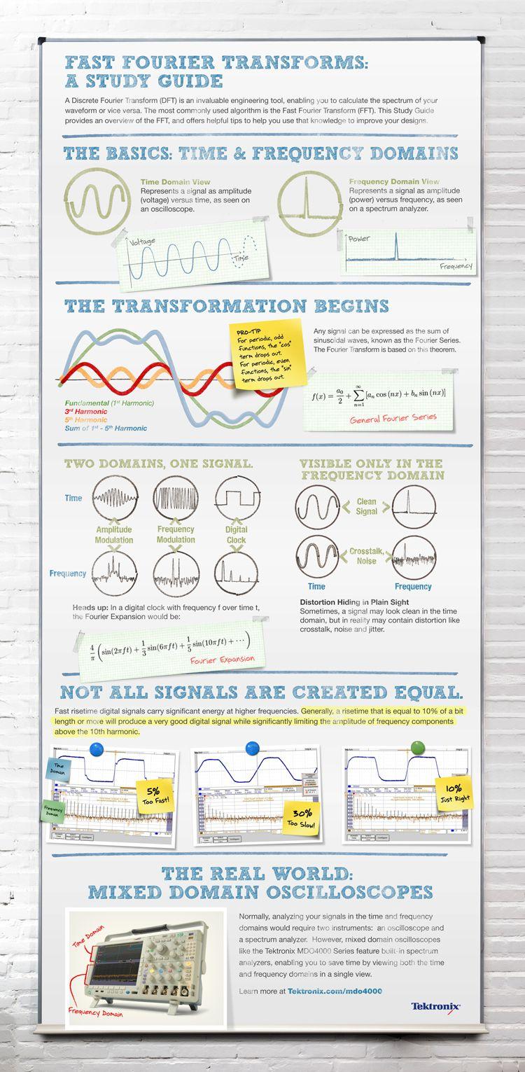 Fast Fourier Transforms: A Study Guide | Arduino/Raspberry Pi