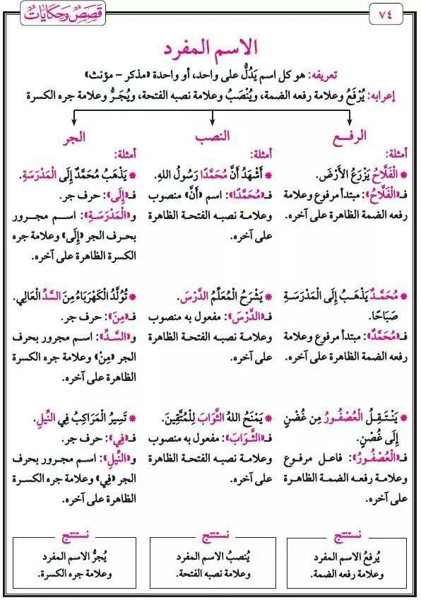 Learn Lang Names Types Learn Arabic Language Arabic Language Learning Arabic