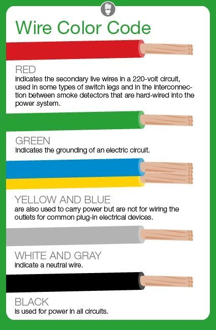 What do electrical wire color codes mean  like this but make sure you test the wires for voltage just to be on safe side also size table smaller gauge number rh pinterest