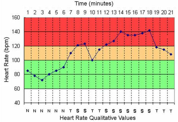 Normal Heart Rate Chart  Heart Rate Chart  Vital Signs