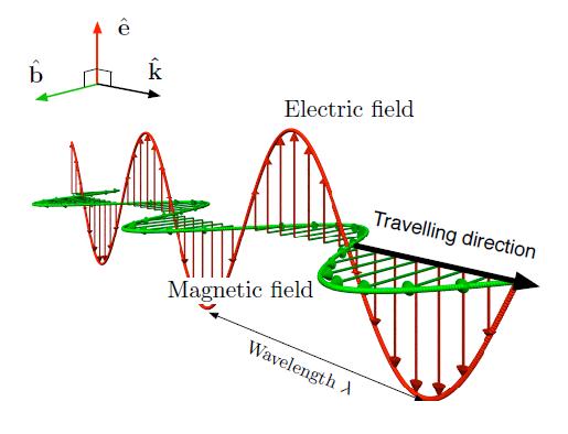 1 Harmonic Electromagnetic Waves Physics Libretexts Learn Physics Physics Classroom Physics And Mathematics
