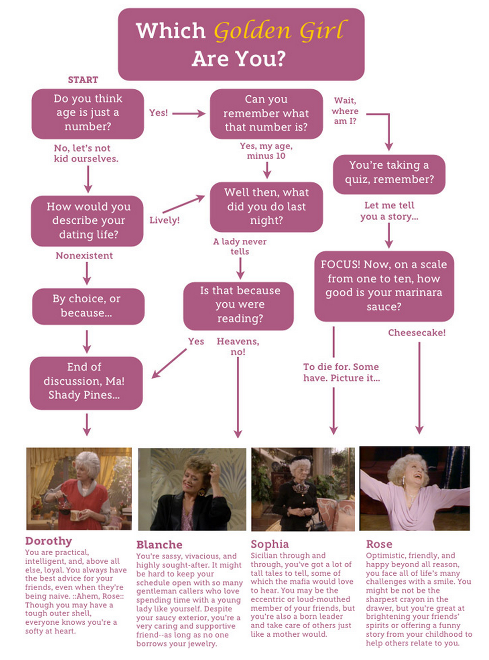 f769dec7 Which Golden Girl Are You? | Funny Stuff | Golden girls quotes ...
