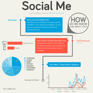 SocialMe says I am optimistic and ambitious and talk about technology, cooking, and mobile.