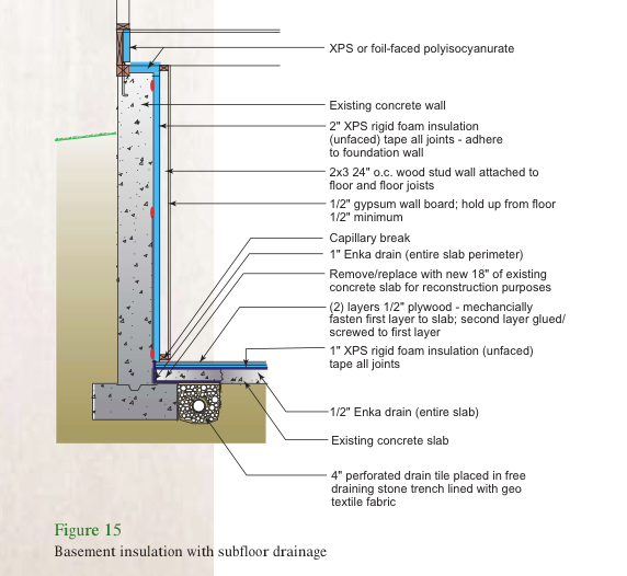Retrofitting basement insulation rooms basement pinterest energy efficient wall air envelope details google search solutioingenieria Image collections