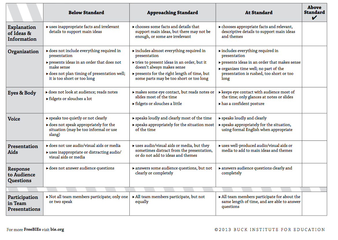 Pbl Rubrics Passionativeco - Project based learning lesson plan template