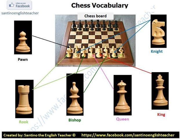chess vocabulary #Aprender #inglés #vocabulario