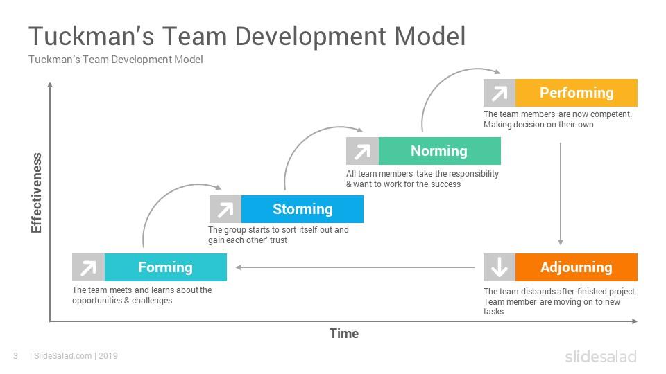 Tuckman S Team Development Model Powerpoint Template Diagrams Slidesalad In 2020 Team Development Powerpoint Templates Powerpoint