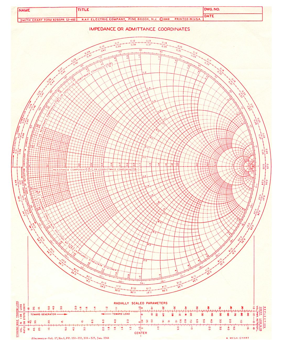 Graphic Specimens  Photo  Places To Visit    Smith Chart