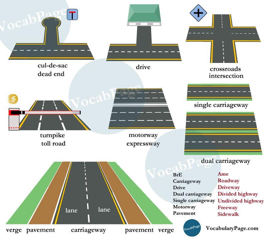 Roads vocabulary | English | Learn english, English