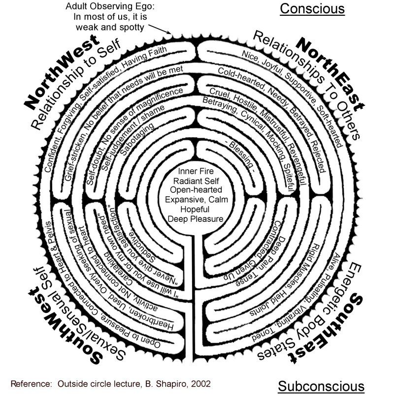 Body Labyrinth With Text Relates Parts Of Labyrinth To Human Aspects As  Well. Herb Garden DesignHerbs ...