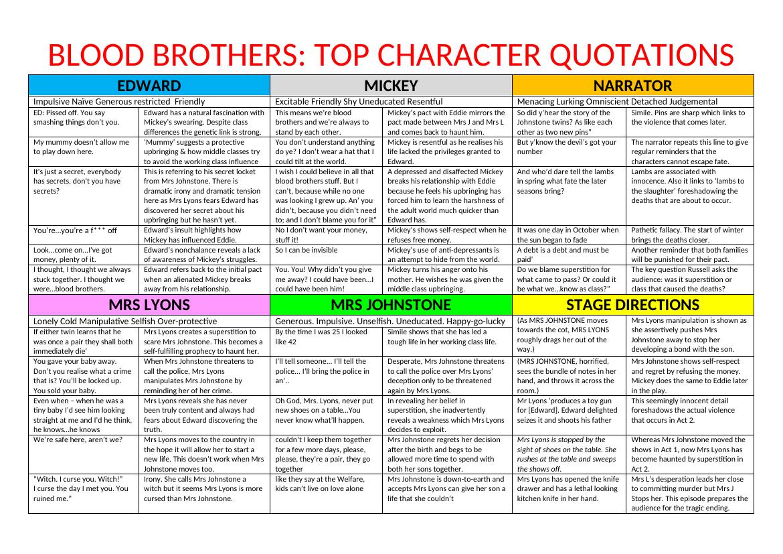 Blood Brothers Eduqas 9 1 Gcse Bundle