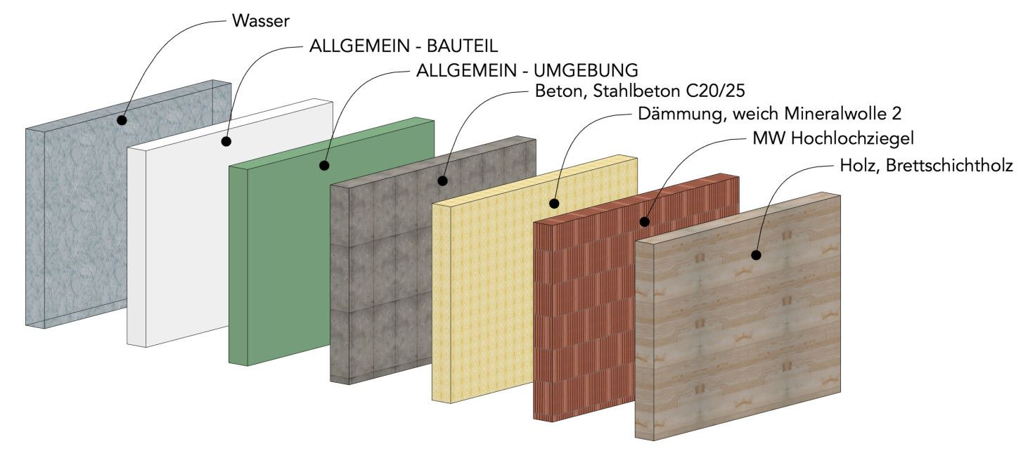 Baustoffe ARCHICAD, Material Collage, Architekt, Beton