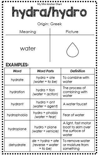 Greek And Latin Root Words Mini Anchor Charts Pinterest Anchor