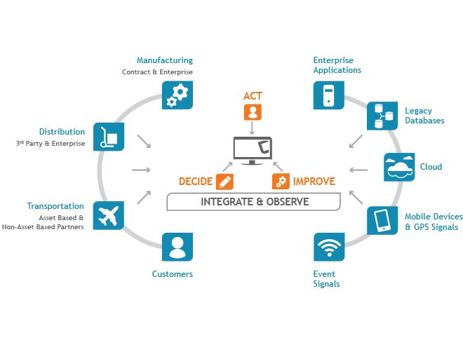 SAP Ariba Supply Chain Collaboration for Full Visibility