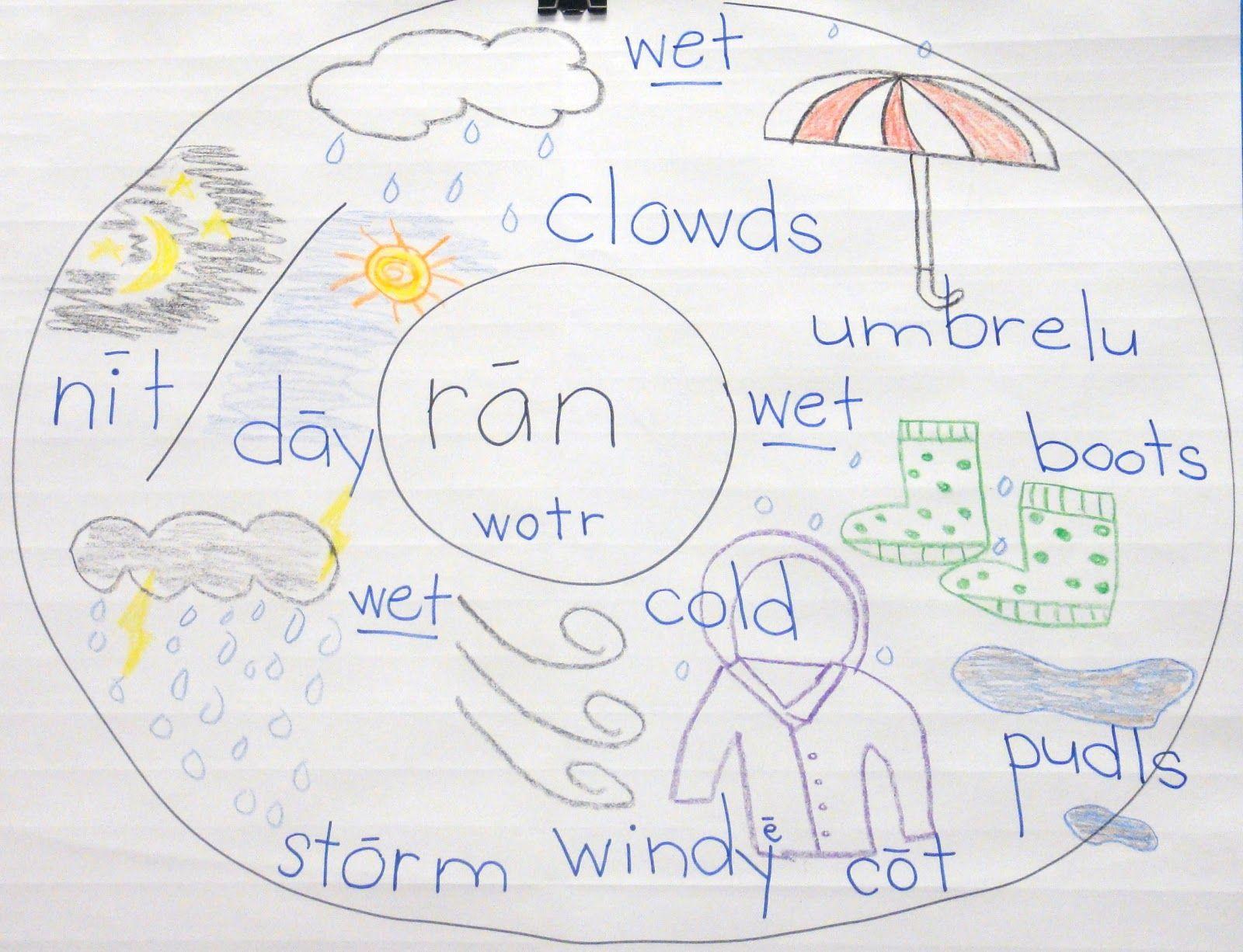 Rain Circle Map Science