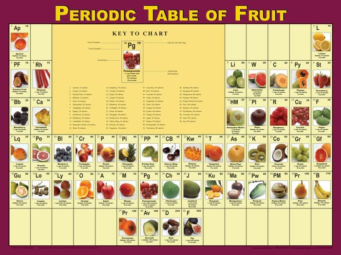 Want for the kitchen wall - Periodic Table of Fruit Dreaming - best of periodic table zr