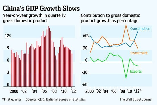 Chinese economic growth in Q1 2012