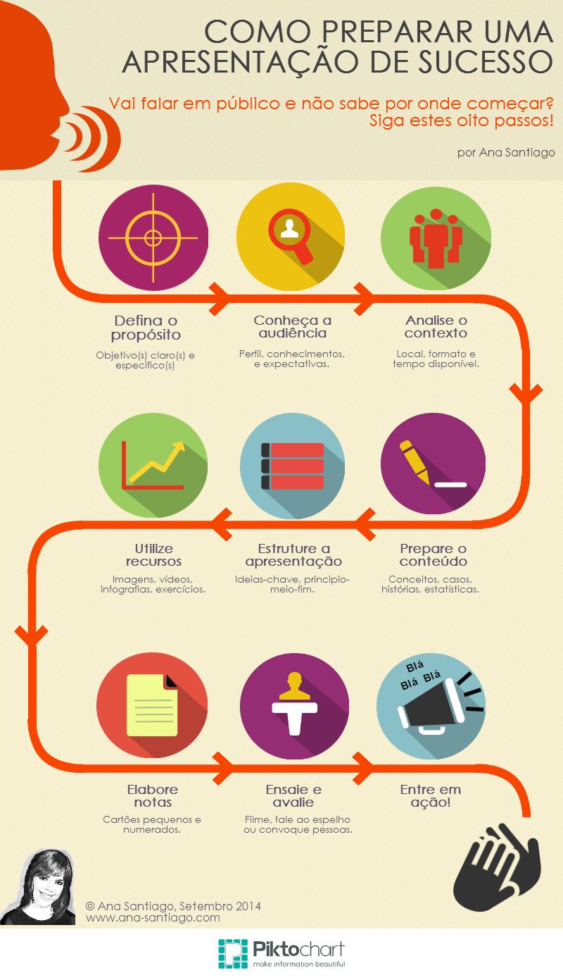 Famosos Como preparar uma apresentação de sucesso (infográfico  GO61