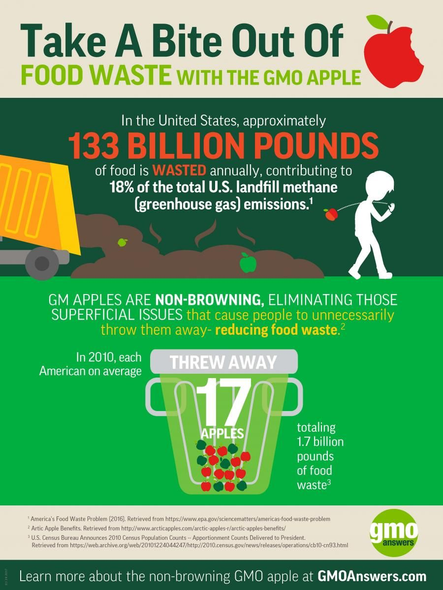 133 Billion Pounds Of Annual Foodwaste Contributes To Greenhouse