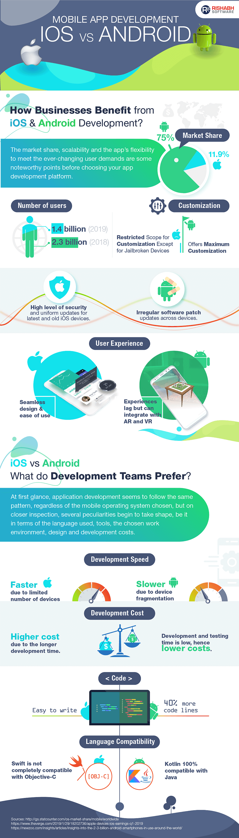 Android vs iOS Development Mobile app development, App