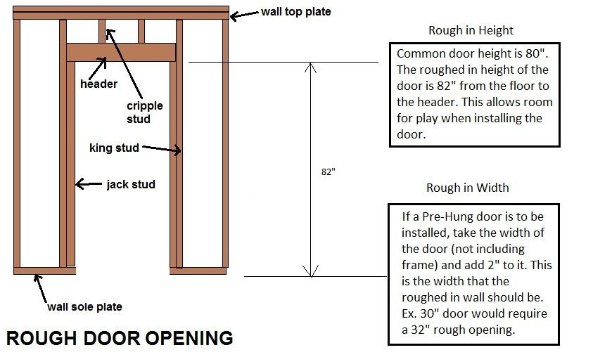 Pocket Door Frame Rough Opening Door Rough Opening Chart Http Www Docstoc Com Docs 74962461 Pocket Sliding Closet Doors French Pocket Doors Pocket Doors