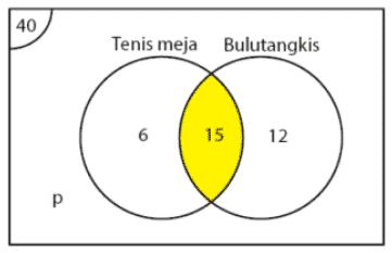 Diagram Venn Himpunan Rumus Cara Gambar Contoh Soal Jawaban Diagram Cara Menggambar Gambar Teknik