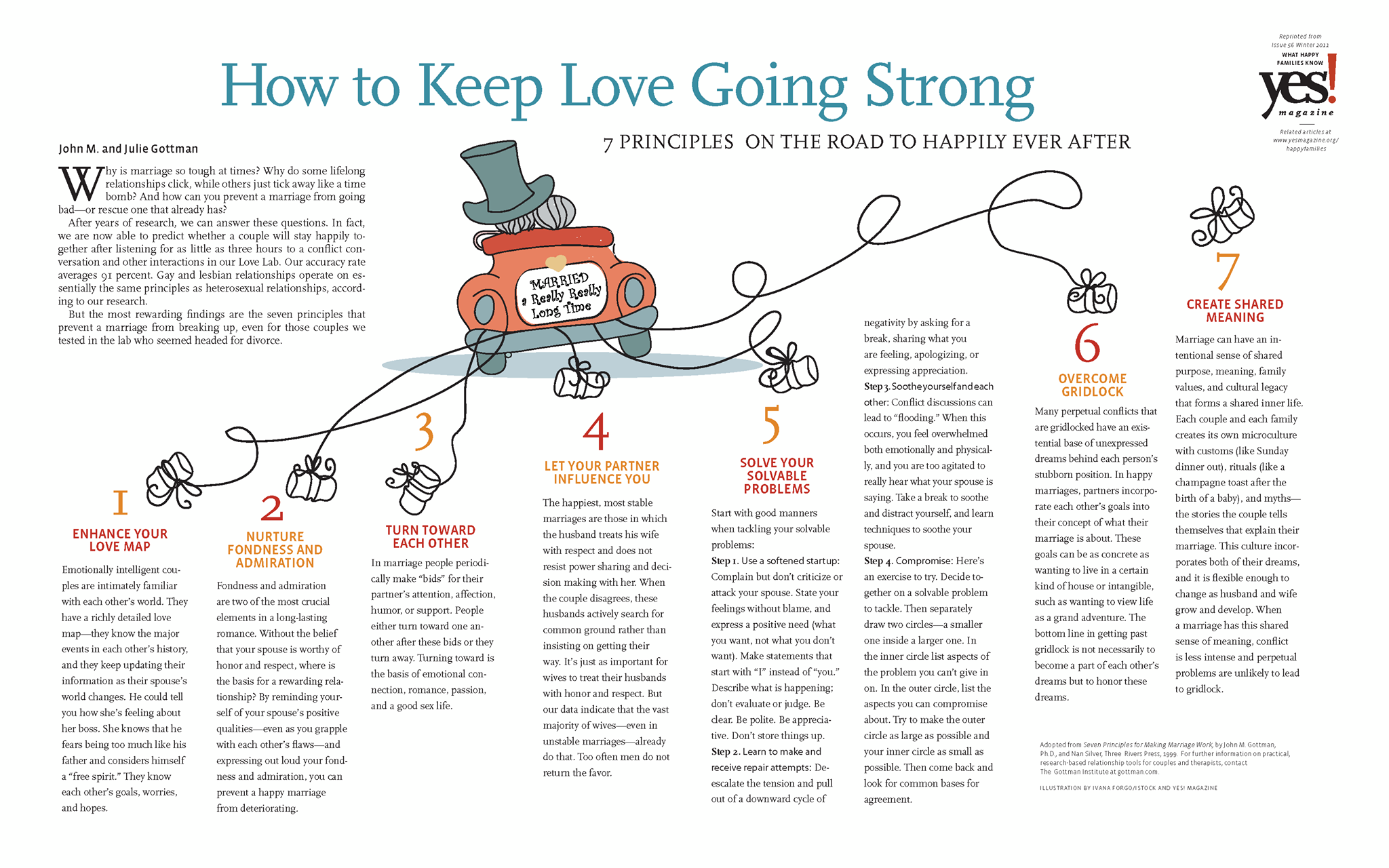 We Have Identified Seven Principles For Happy And Long