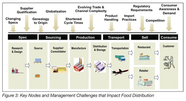 Food Safety Top Concern Of Food Industry Ceos Food Safety Magazine Food Industry Food Safety Innovation Strategy