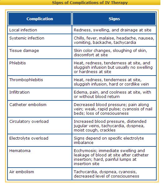 Iv complications phlebitis