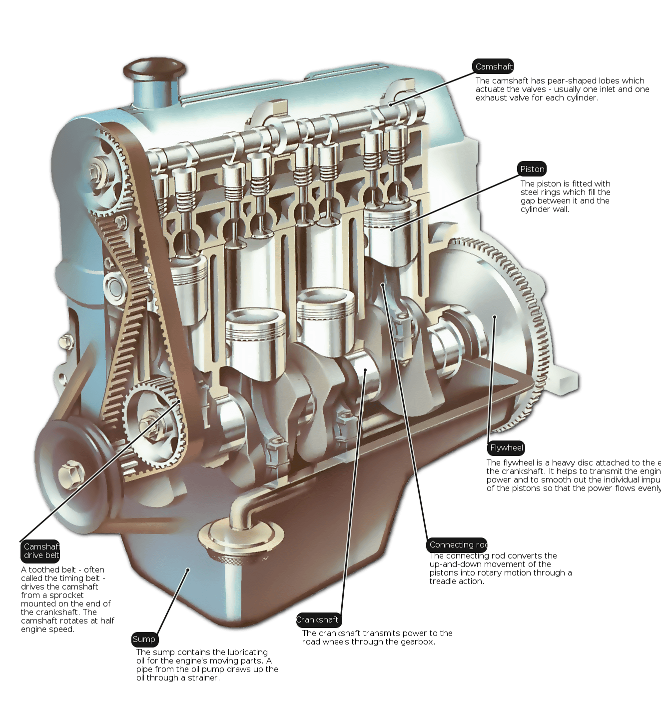 Engine trouble? Get an overview of how a car engine uses a ...