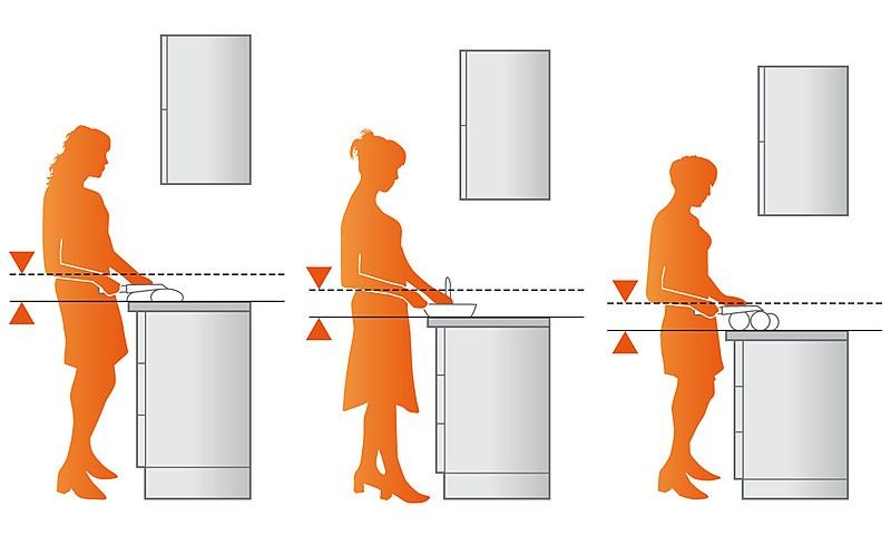 Optimale Hohen Fur Kuchenmobel Kuche Planen Kuche Hohe Und