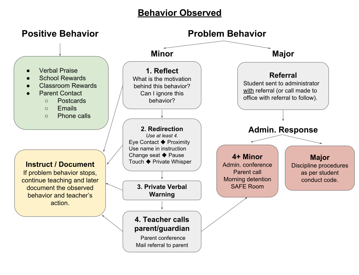 Pbis Flow Chart With Positive Reinforcers