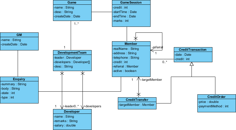 Uml Class Diagram Example For A Mini Game Software This Class Diagram Example Is Brought To You By The Uml Tool Provided By Visua Class Diagram Diagram Class