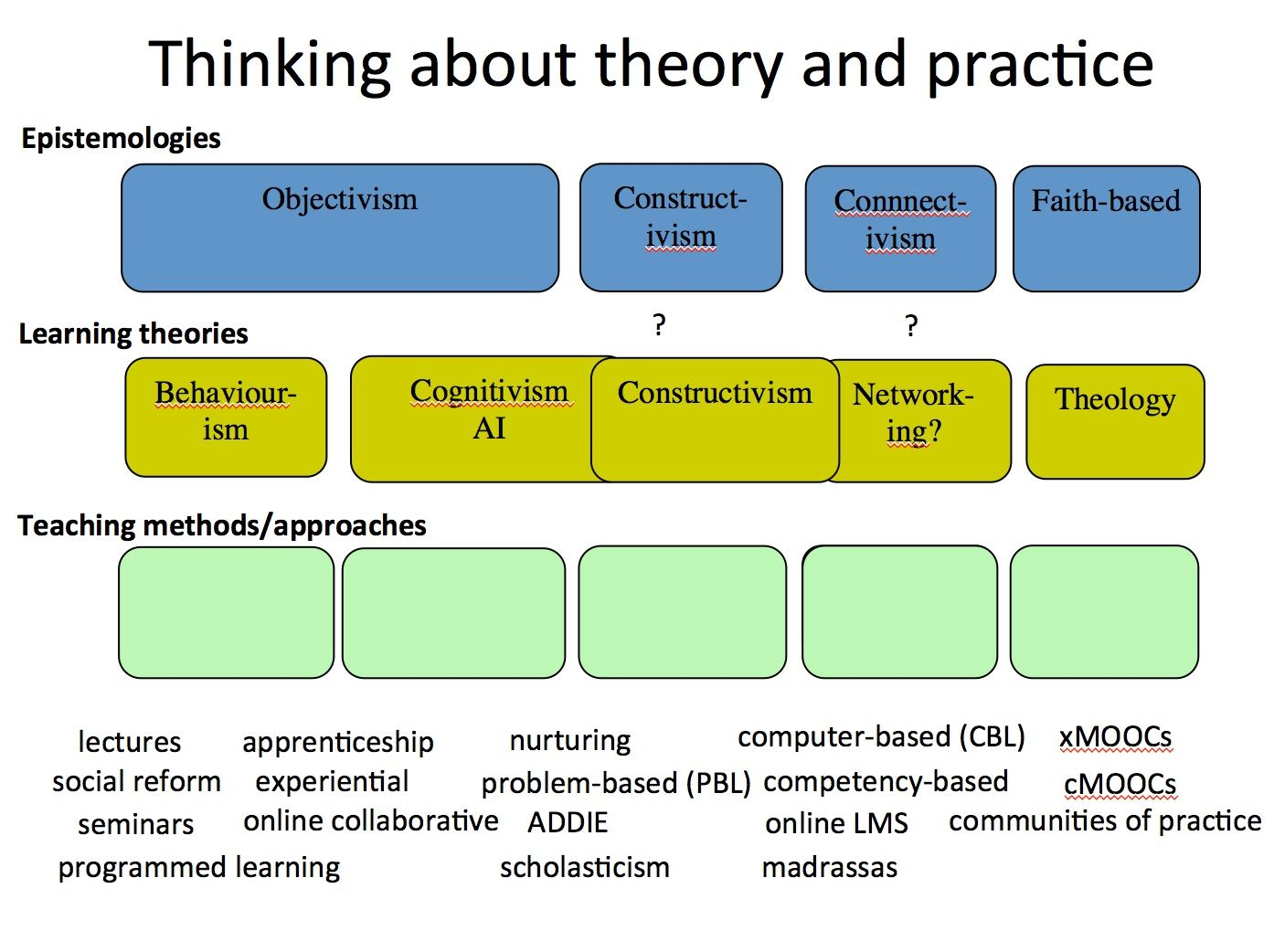Thinking About Theory And Practice In Online Learning Teaching Methods Howto Paraphrase The Cap Occupational Therapy