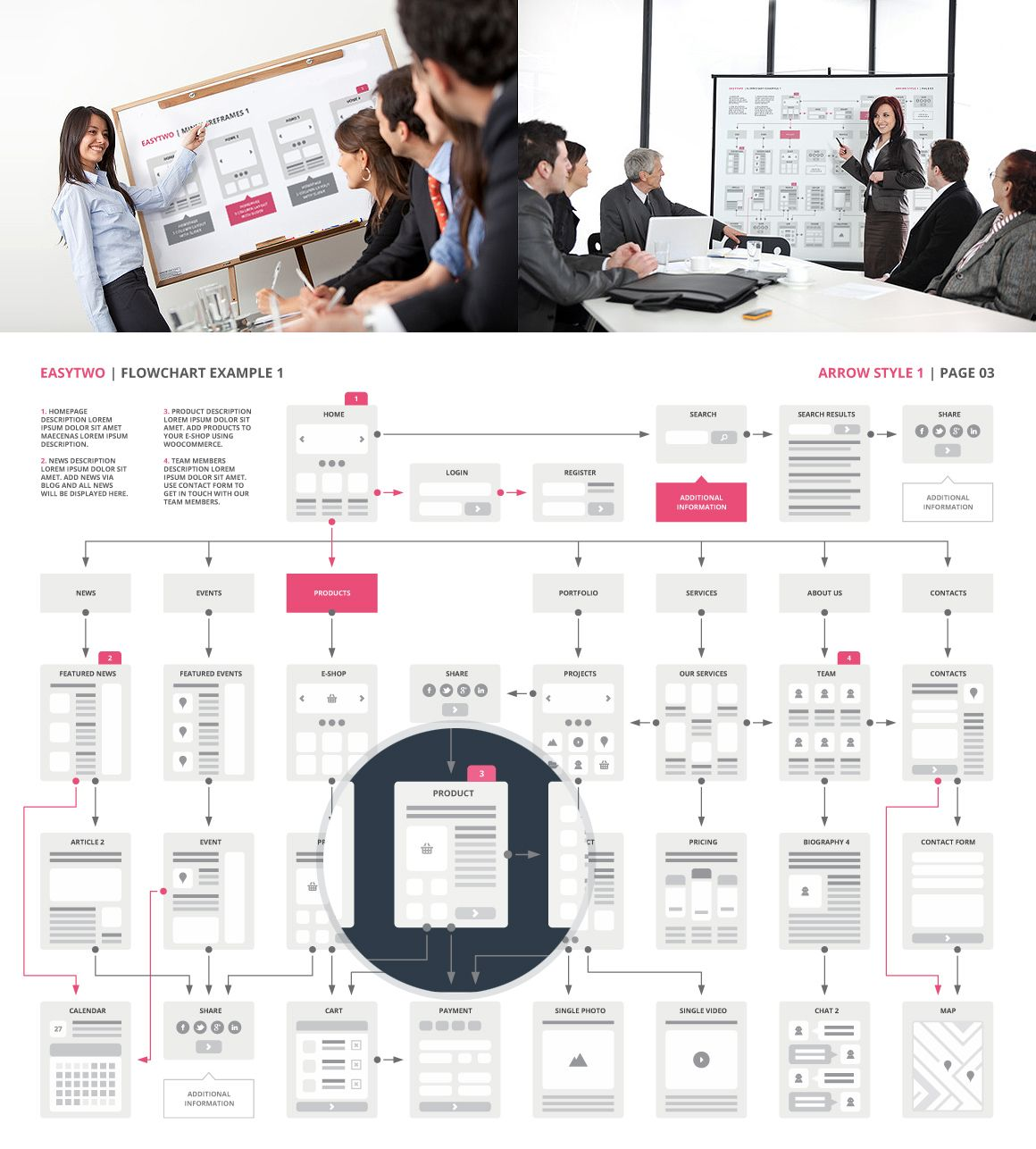 Site Map Creation: EasyTwo Website Flowchart Sitemap AI By Created In Factory